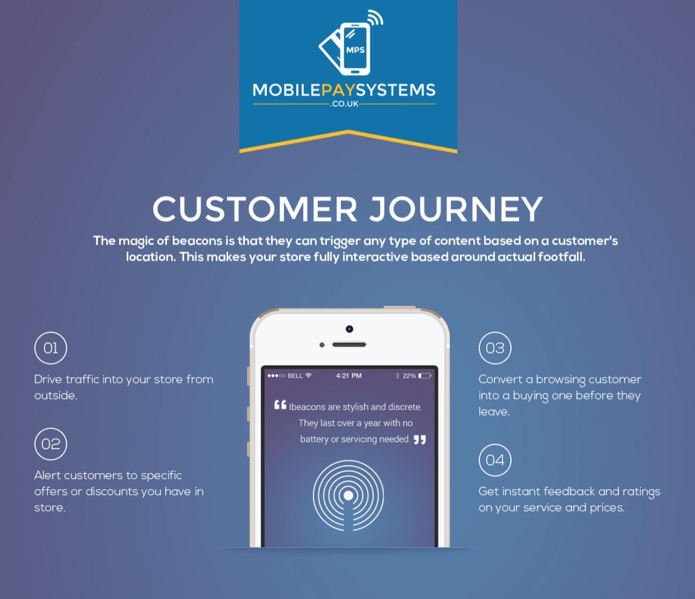 beacon marketing platforms